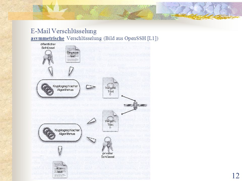 E-Mail Verschlüsselung asymmetrische Verschlüsselung (Bild aus OpenSSH [L1])